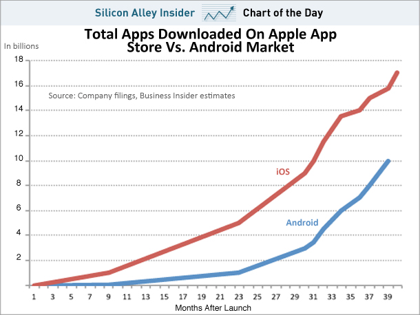 Downloads na App Store vs. Android Market