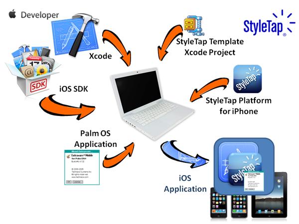 StyleTap iOS Wrapper SDK