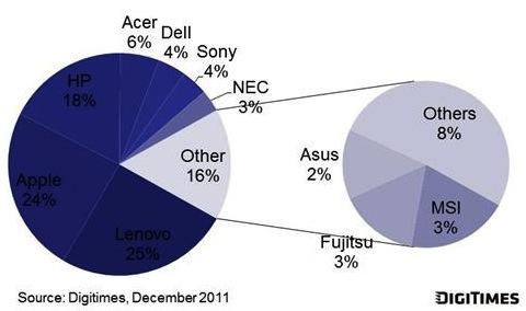 Mercado de desktops tudo-em-um em 2012 - DigiTimes
