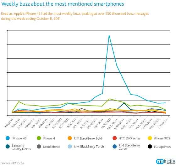 Burburinho entre smartphones - Nielsen