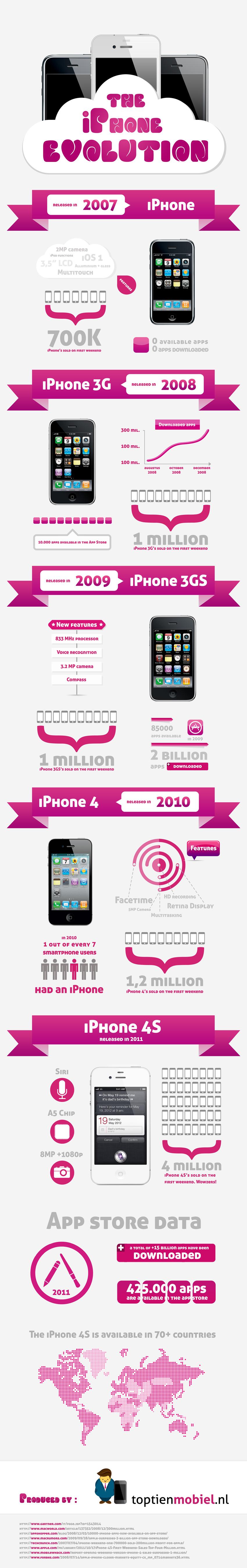 Infográfico com a evolução do iPhone