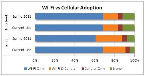Pesquisa - Wi-Fi vs. 3G