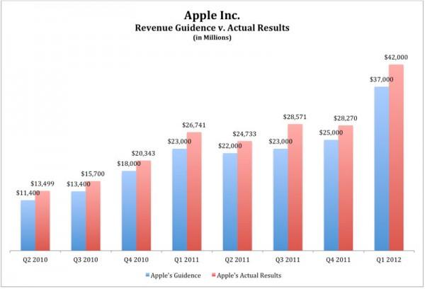 Previsão e desempenho oficiais das receitas da Apple - Andy Zaky