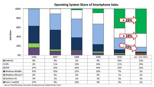 Histórico do mercado de smartphones - NPD Group