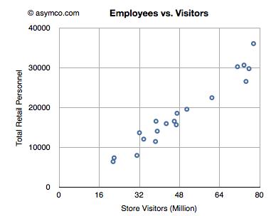 Gráfico - Empregado vs. Visitante