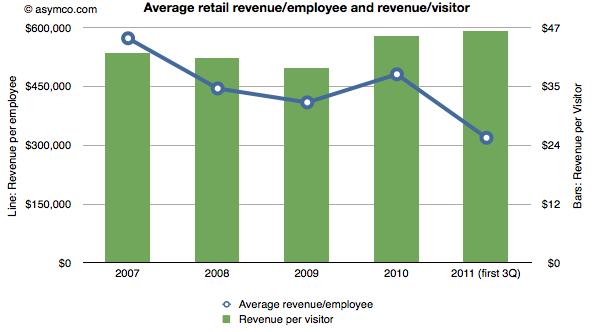 Gráfico - Receita vs. Empregado