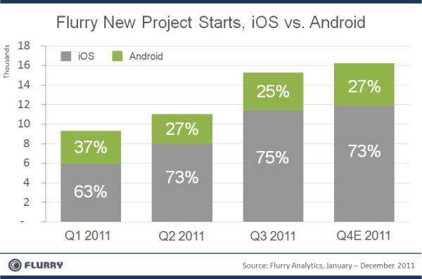 Novos projetos no iOS e no Android - Flurry