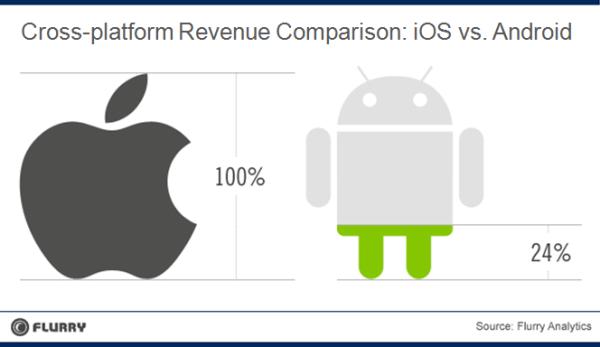 Faturamento comparado no iOS e no Android - Flurry