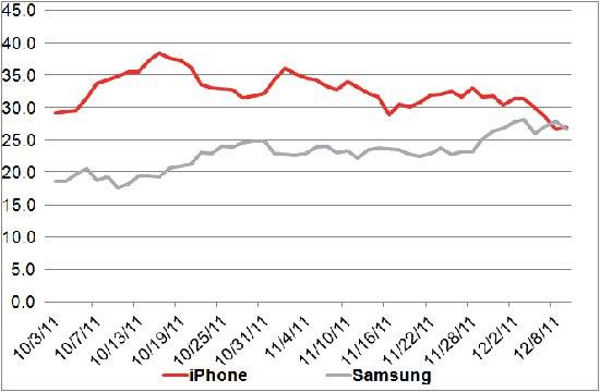 Burburinho sobre iPhone e Samsung - YouGov