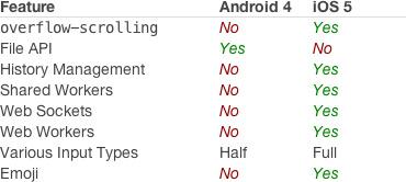 Sencha sobre browsers mobile