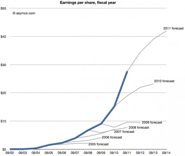 Crescimento de ganhos por ação e previsões - asymco