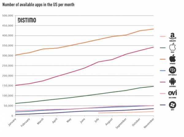 Ranking de lojas por número de apps - Distimo