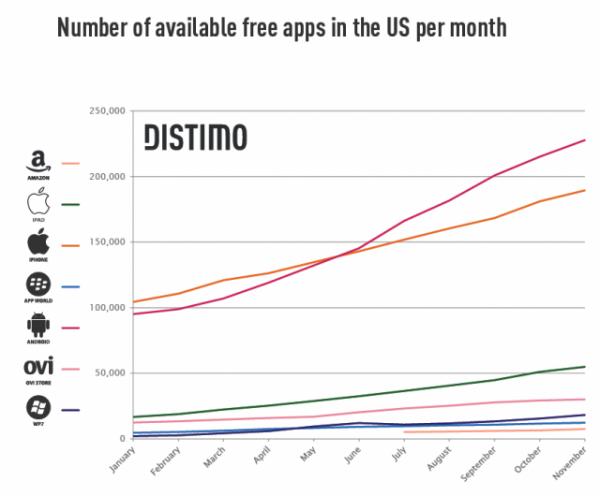 20-Ranking de lojas por número de apps gratuitos - Distimo