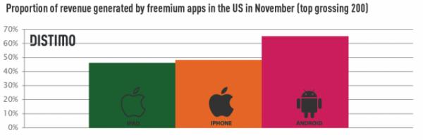 Receita da App Store e do Android Market vinda de In App Purchases - Distimo