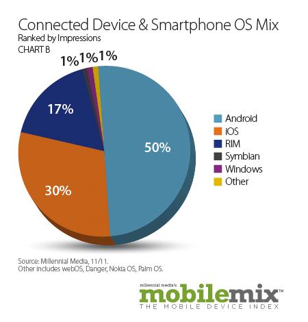 Market share de plataformas móveis - Millennial Media