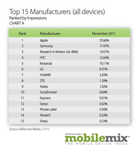 Ranking de fabricantes - Millennial Media