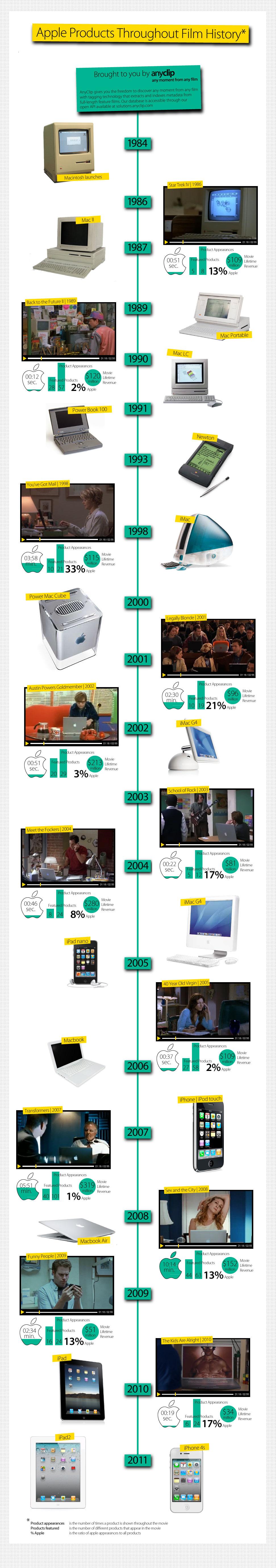 Infográfico da Apple em filmes