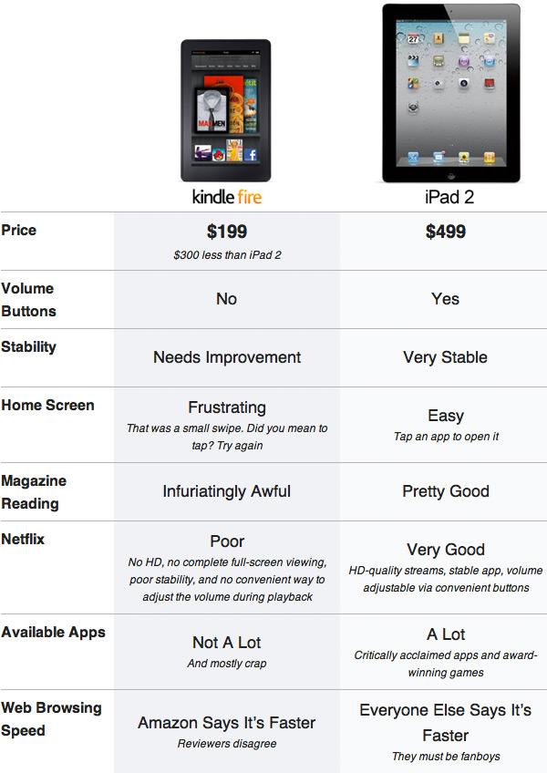 Kindle Fire vs. iPad 2