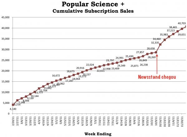 Assinaturas da Popular Science na Newsstand