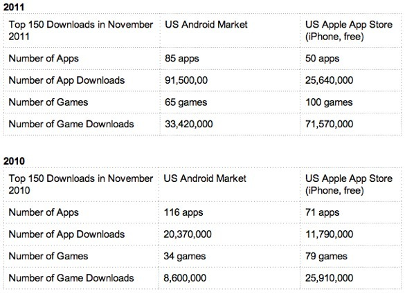 Apps versus games no iOS e no Android - Xyologic
