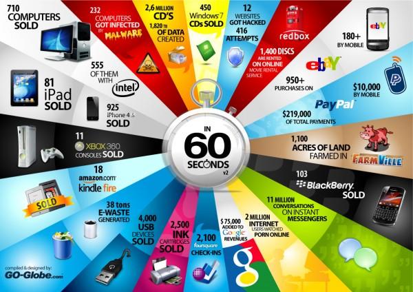 Infográfico - 60 Segundos