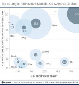 Mercados móveis emergentes - Flurry