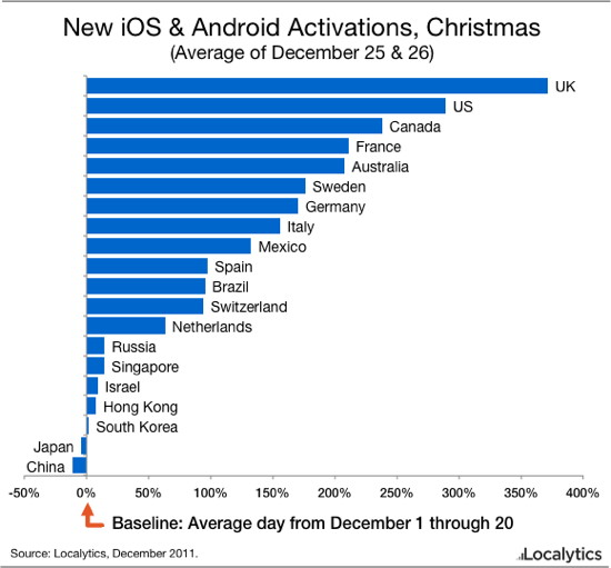 Localytics sobre iOS vs. Android