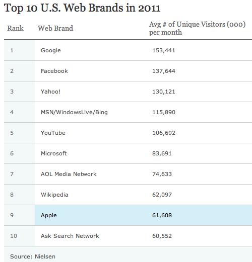 Sites mais visitados - Nielsen