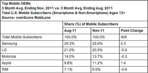 Market share de celulares nos EUA - comScore