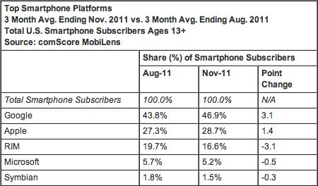 Market share de smartphones nos EUA - comScore