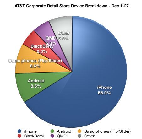 Possível market share nas lojas da AT&T