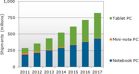 Gráfico NPD DisplaySearch
