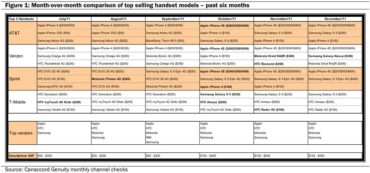 Gráfico da Canaccord - Smartphones mais vendidos nos EUA
