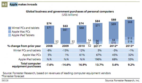 Forrester - Estimativa para o mercado corporativo