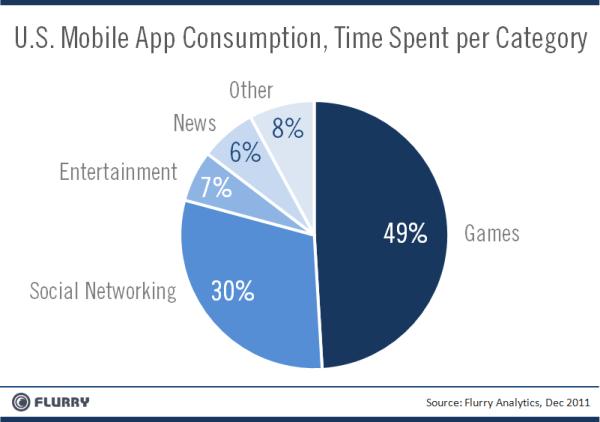 Flurry - mobile apps vs. web