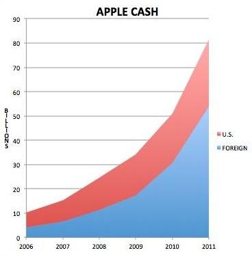 Gráfico - Dinheiro da Apple