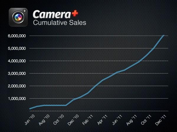 Vendas do Camera Plus, da tap tap tap
