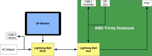 AMD - Lightning Bolt
