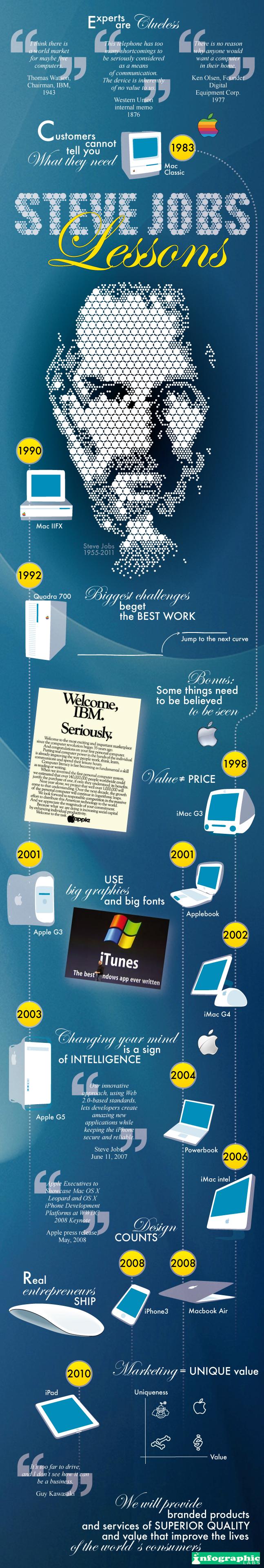 Infográfico - Lições de Steve Jobs