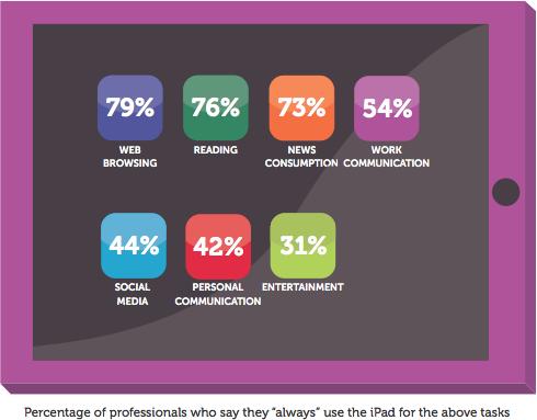 Pesquisa IDG - iPad nos Negócios