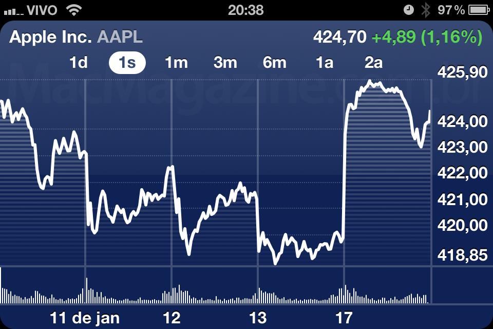 AAPL - 17 de janeiro de 2012