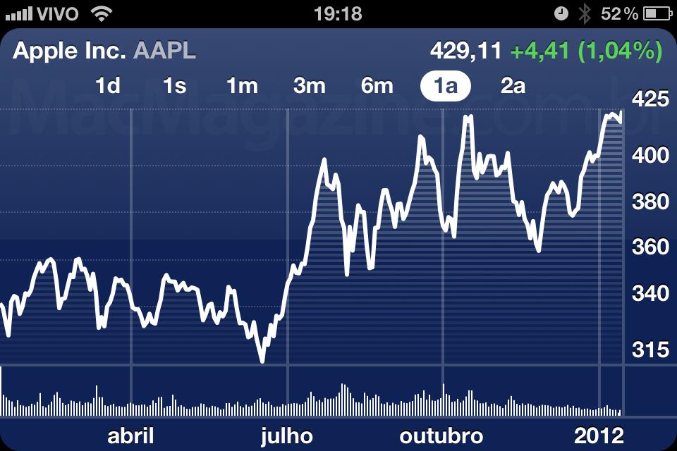 AAPL - 18 de janeiro de 2012