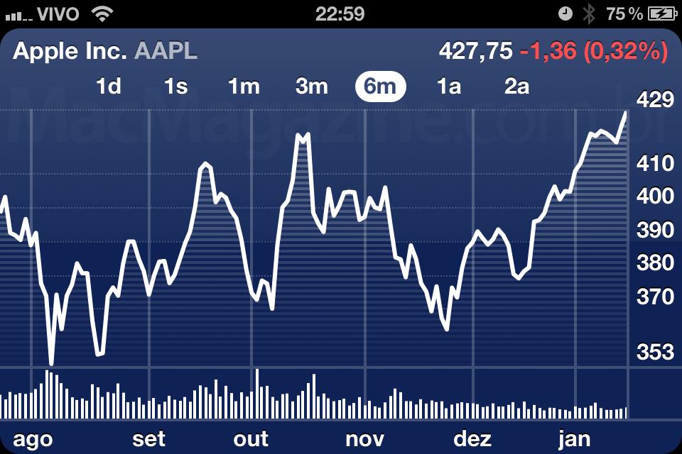 AAPL - 19 de janeiro de 2012
