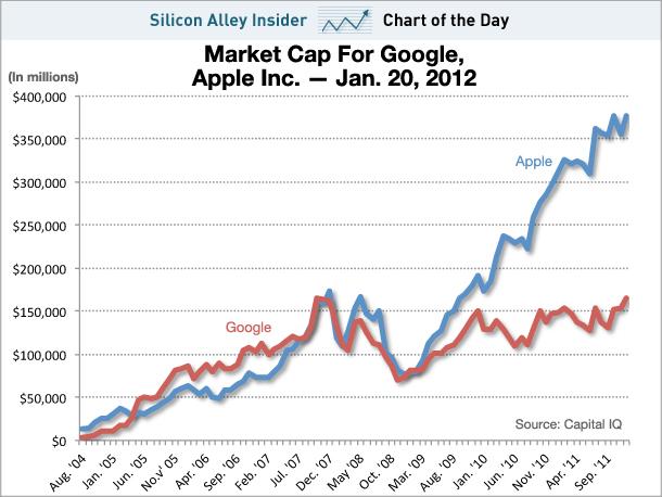 Apple vs. Google em market cap