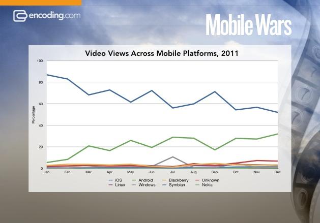 Gráfico - Audiência de vídeos em plataformas móveis