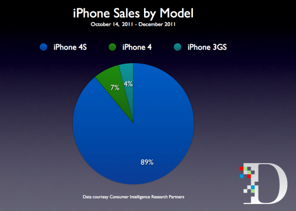 CIRP sobre compra de iPhones