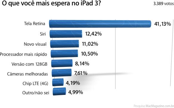 Enquete sobre o iPad 3
