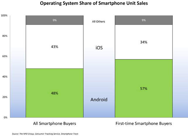 NPD sobre celulares no Q4 2011