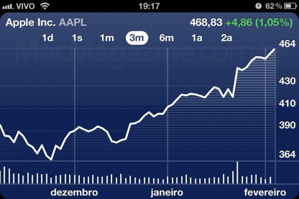 AAPL - 7 de fevereiro de 2012