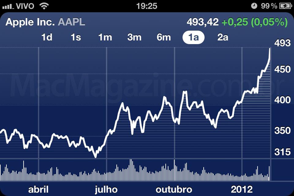 AAPL - 10 de fevereiro de 2012